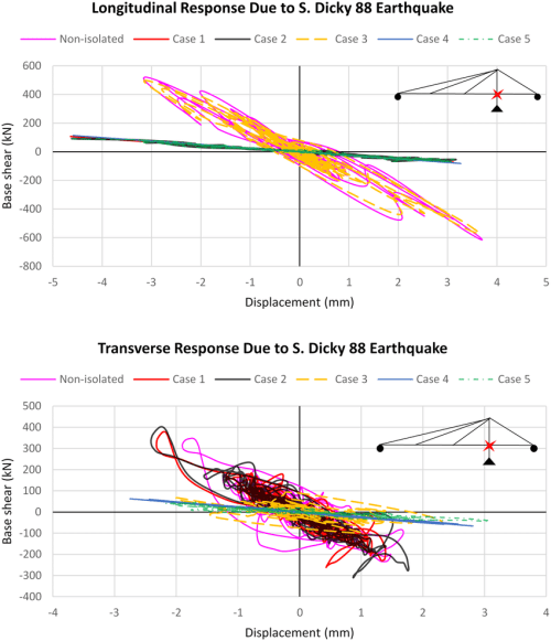 small resolution of force displacement hysteresis curves of the bridge subjected to s dicky 88 earthquake