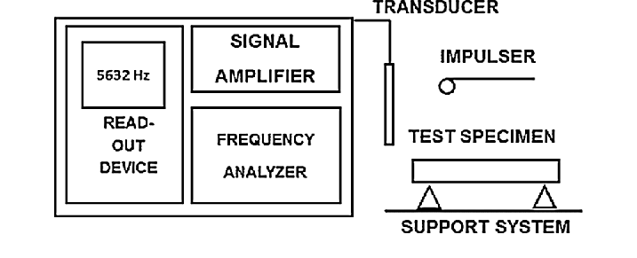 Block diagram of typical test apparatus for dynamic Young