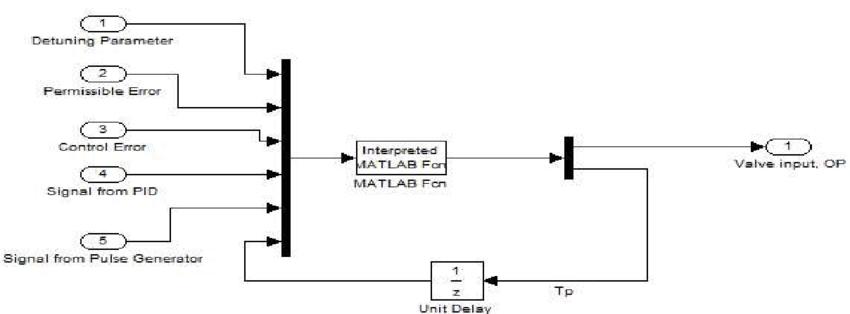 Simulink block diagram of the proposed compensator The