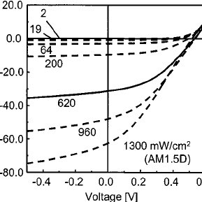 Current density vs voltage characteristics of an ITO