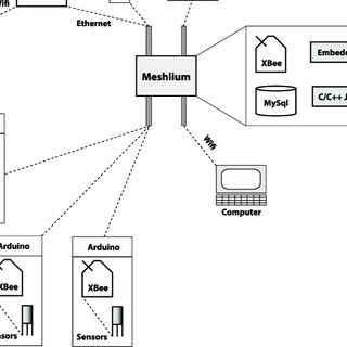 (PDF) A Test Case for a Wireless Sensor Network Design Flow