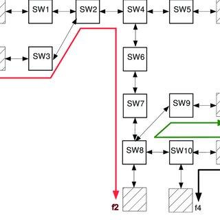 (PDF) Buffer-aware Worst Case Timing Analysis of Wormhole