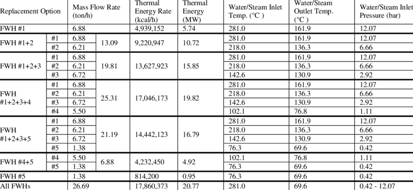 Parameters for different FWHs replacement options