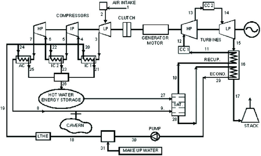 Schematic diagram of compressed air storage with