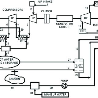 Schematic diagram of compressed air energy storage system