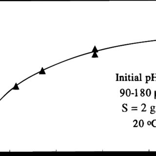 (PDF) Removal of Lead and Nickel Ions Using Zeolite Tuff