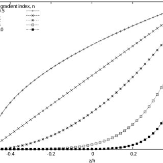 (PDF) Vibration of Functionally Graded Material Plates