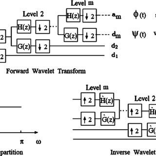 Block diagram for the proposed compression algorithm