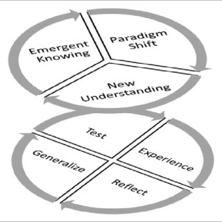 Emergency preparedness theoretical framework for the hotel