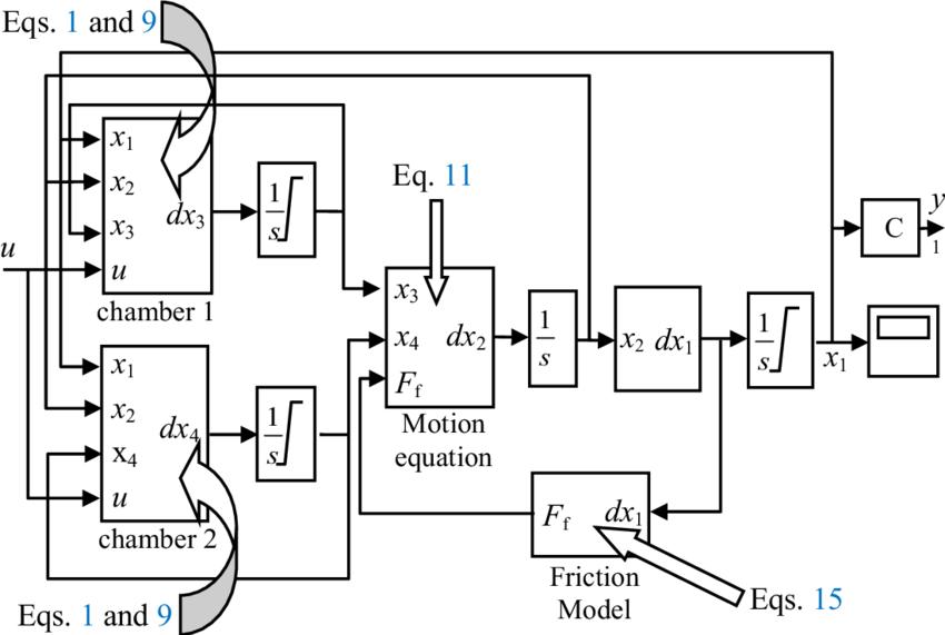 Simulink block diagram of nonlinear model for pneumatic