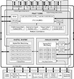 psoc 3 block diagram wiring librarypsoc 3 block diagram [ 850 x 995 Pixel ]