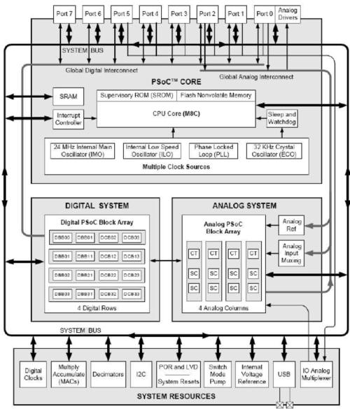 small resolution of psoc 3 block diagram wiring librarypsoc 3 block diagram