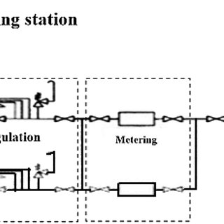Typical plan of Natural Gas Regulating and Metering