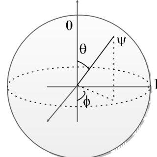 (PDF) Introduction to Quantum Computing Capabilities