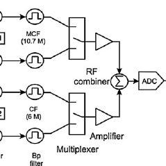 Principle of the TDM scheme as applied to a capacitive