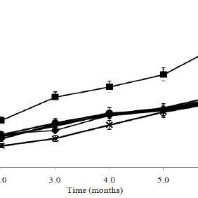 Polydispersity Index (PdI) measurement of nanoemulsion