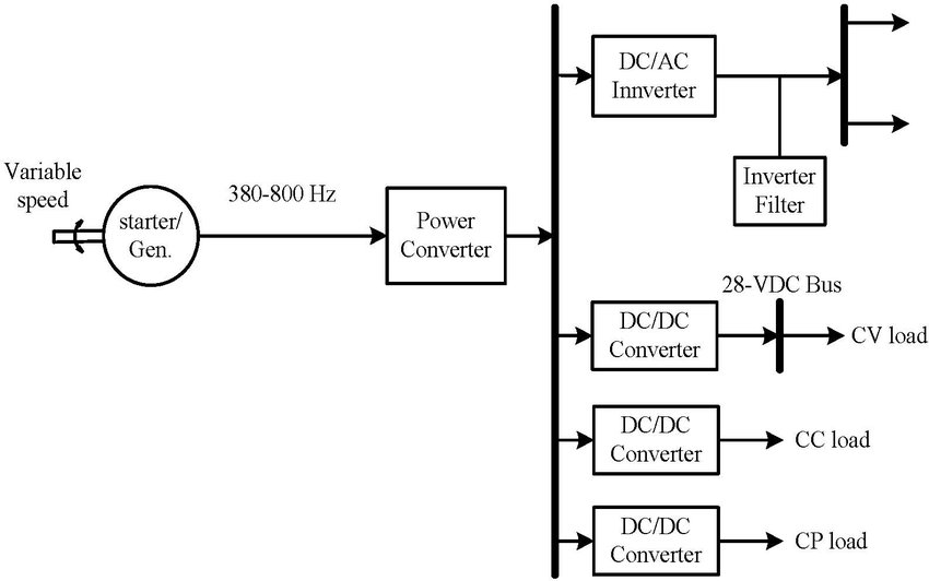 Block diagram of VSCF aircraft system structure