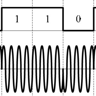 Example of BPSK modulation format, (a) binary signal, and
