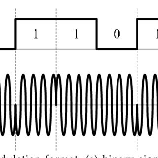 Example of ASK modulation foramt, (a) binary signal, and