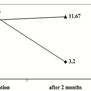 (PDF) Effectiveness of Cognitive-Behavioral Therapy in