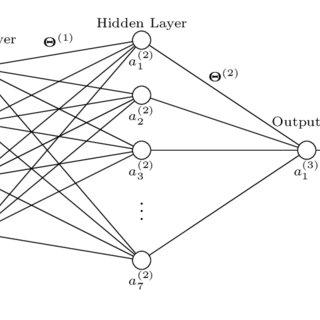 Architecture of a Broadband Satellite Communication