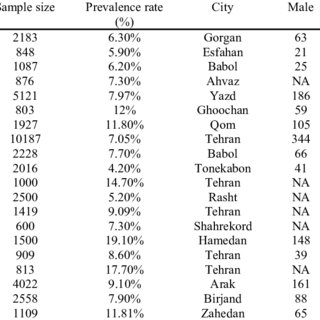 (PDF) Low birth weight in Iran: implications from a