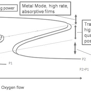 Wurtzite hexagonal crystal structure of zinc oxide [22