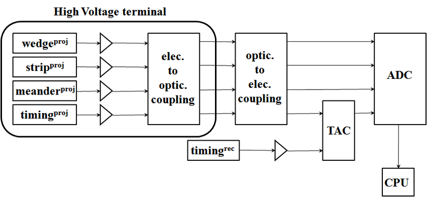 13. Block diagram of the data collection electronics used