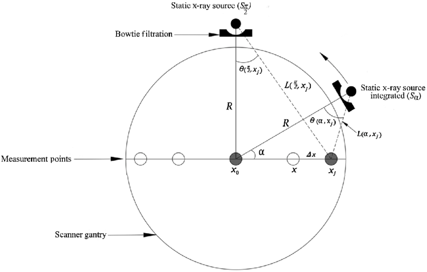 Schematic view of the geometrical relationship between a