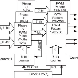 Switching point calculation procedure for regular sample