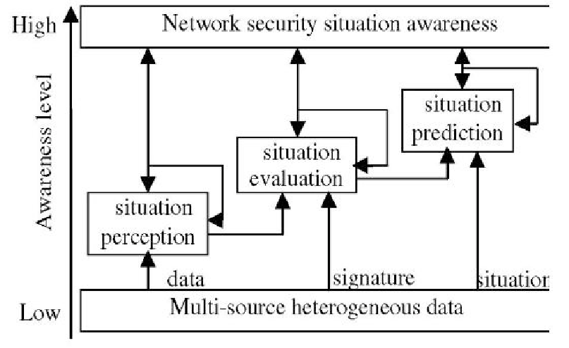 The conceptual model of network security situation
