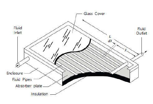 Elements of a Flat Plate Solar Collector (Image from [1