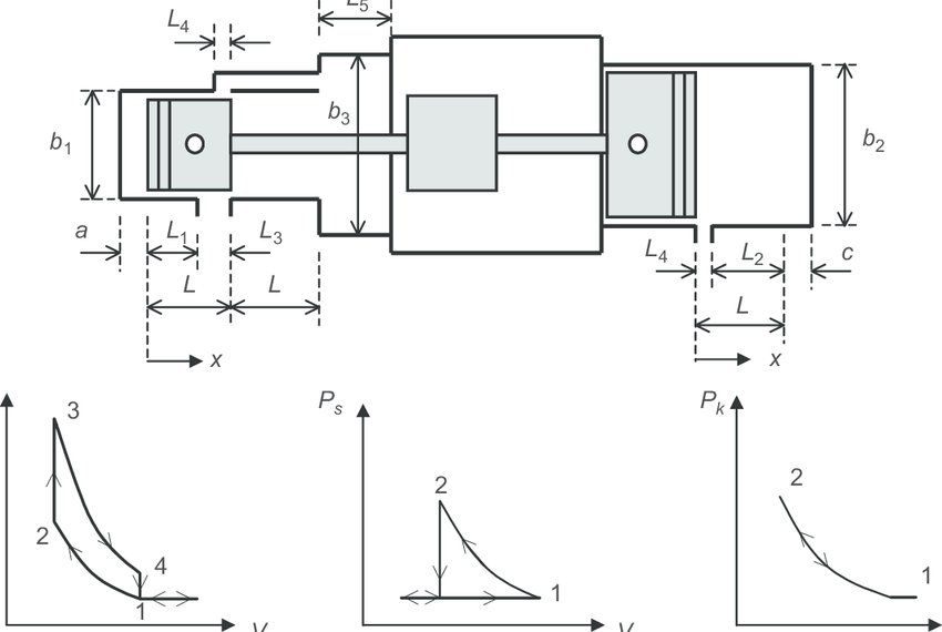 The dimension of engine: (a) pressure volume diagram for