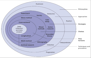 Research Onion (Adapted from Saunders, M et al 2007) | Download Scientific Diagram