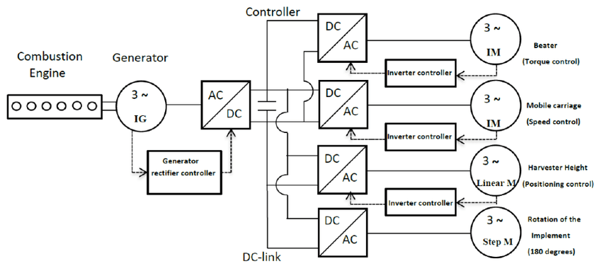 Schematic of an electric drive system (right) and
