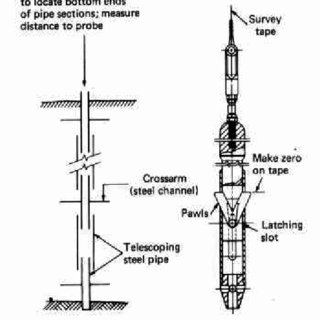 Schematic of probe extensometer with magnet/reed switch
