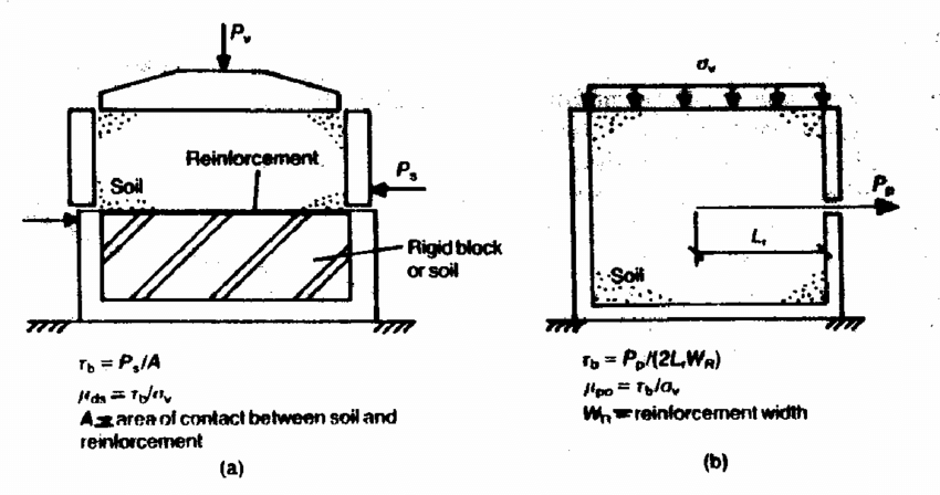 Determination of Friction Coefficient between Soil and