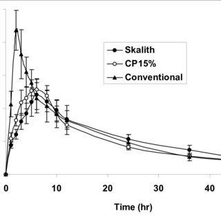 (PDF) In Vitro – In Vivo Evaluation of Sustained