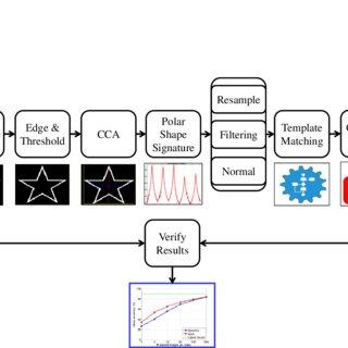 (PDF) Geometric 2D Shapes Recognition with Polar Signature