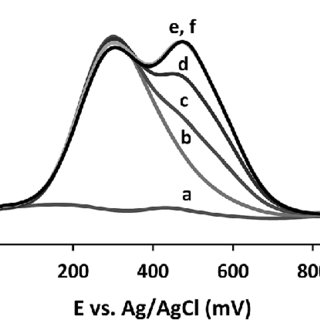 Cyclic voltammograms of the pCFA-GCE in 0.05 M PBS at pH 4