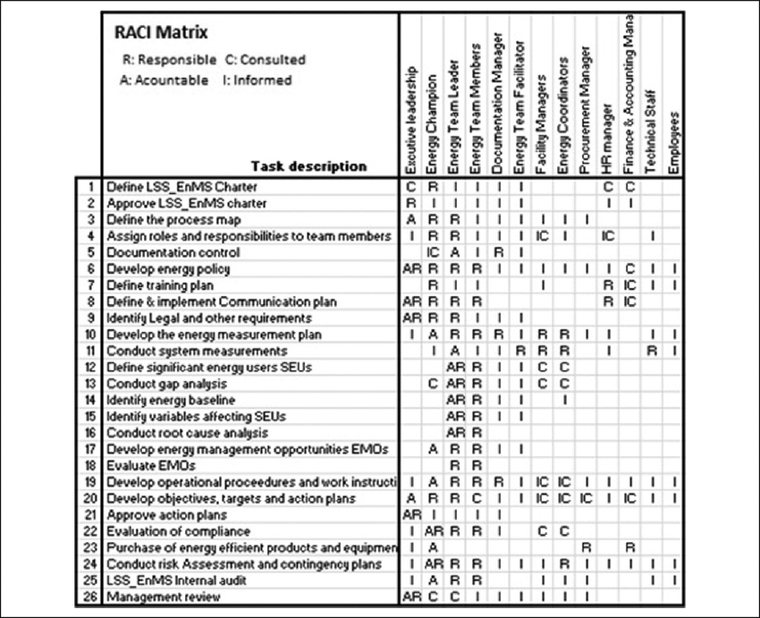 RACI matrix applied to the LSS_EnMS. LSS_EnMS: Lean Six
