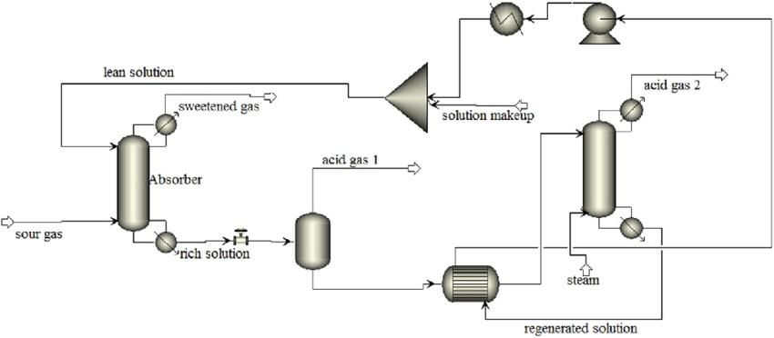 A screenshot of process flow diagram of the sulfinol-M