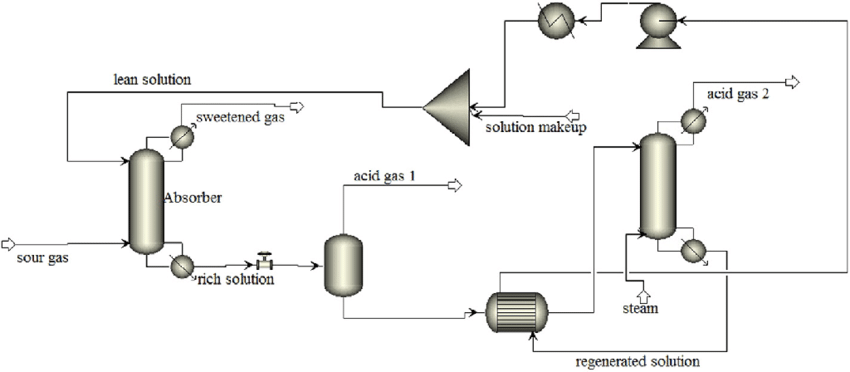 A screenshot of process flow diagram of the sulfinol-M