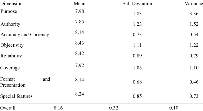 Means and Standard Deviation of Evaluator of Electronic