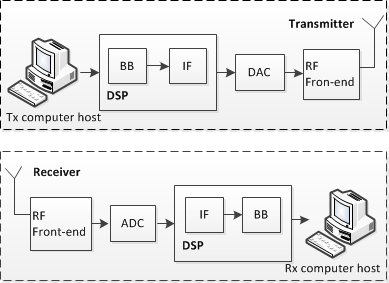 SDR Architecture for Transmitter and Receiver 3. Universal