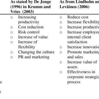 (PDF) The Conception of Balanced Scorecard Method in