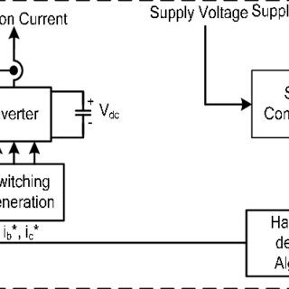 (PDF) Photovoltaic system connected to three phase grid