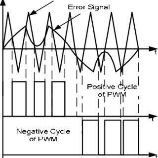 (PDF) Comparative study of different PWM control scheme