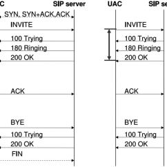 Tcp Three Way Handshake Diagram 5 Pin Relay Wiring Air Horn 3 Connection Establishment Procedure Syn