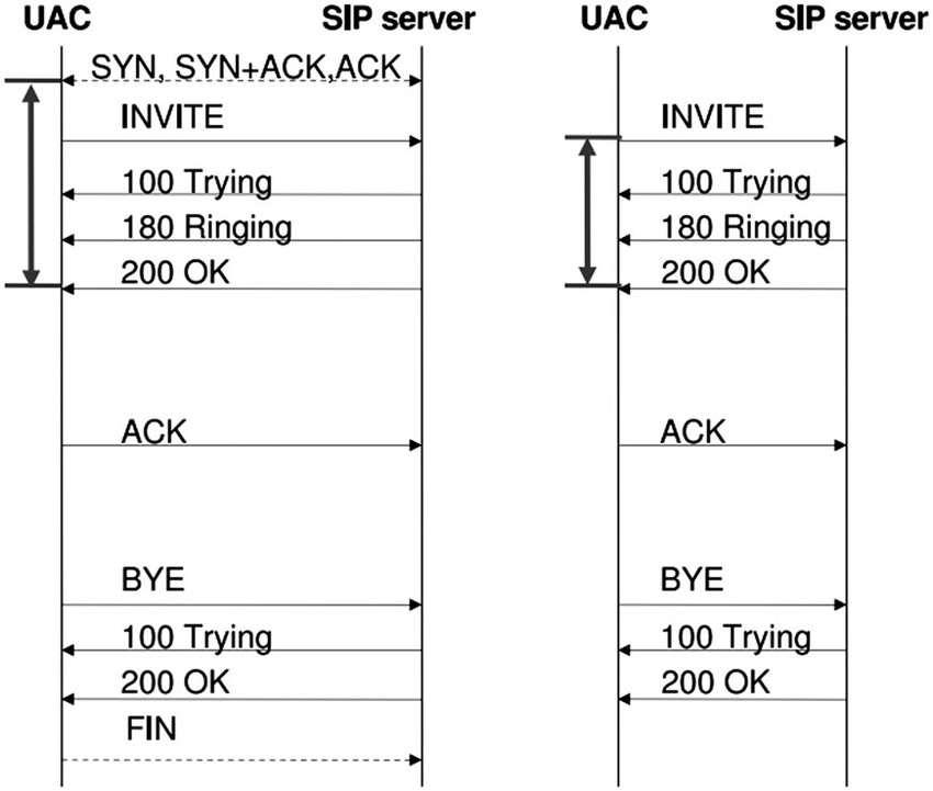 tcp three way handshake diagram 2002 mitsubishi pajero wiring 3 connection establishment procedure syn